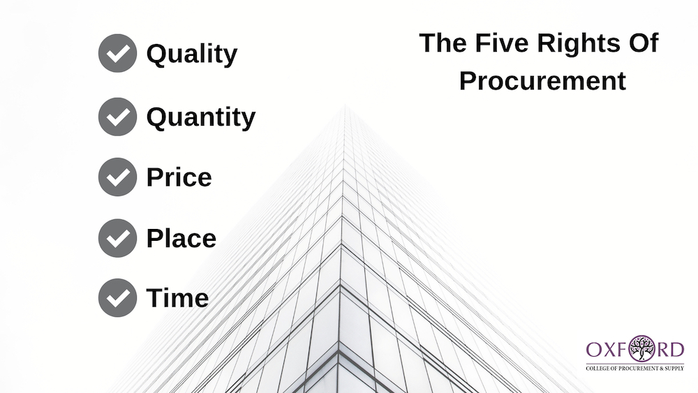 Five rights of procurement