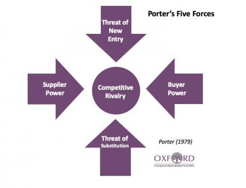 Porter's Five Forces Revisited: Are There Really Five Forces?