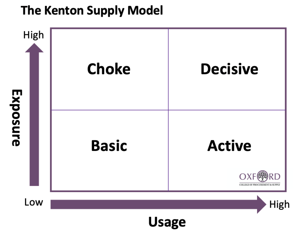 Kenton Supply Model
