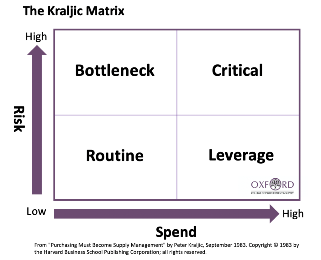 The Kraljic matrix